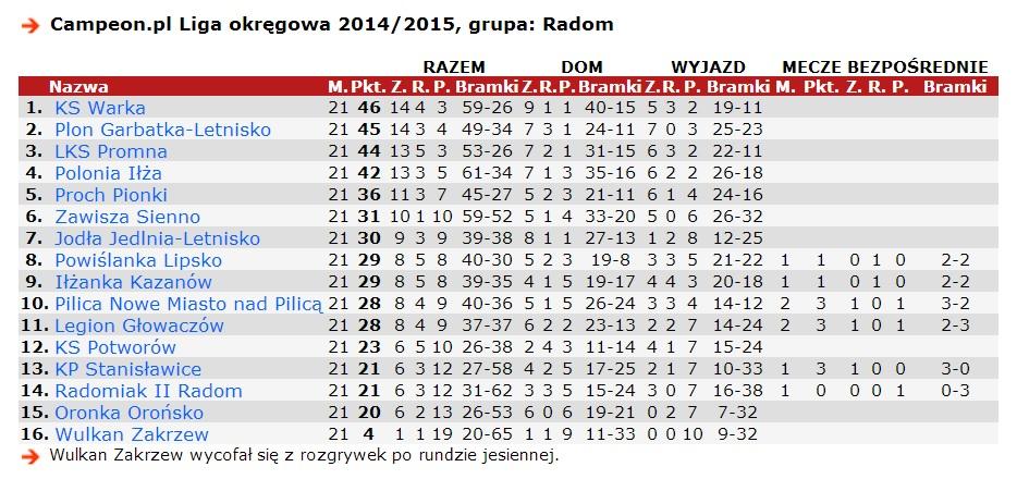 150419 - Liga Okregowa tabela